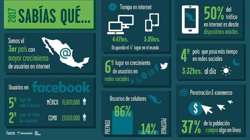 México en medios digitales: el tercer país con mayor crecimiento de usuarios en Internet