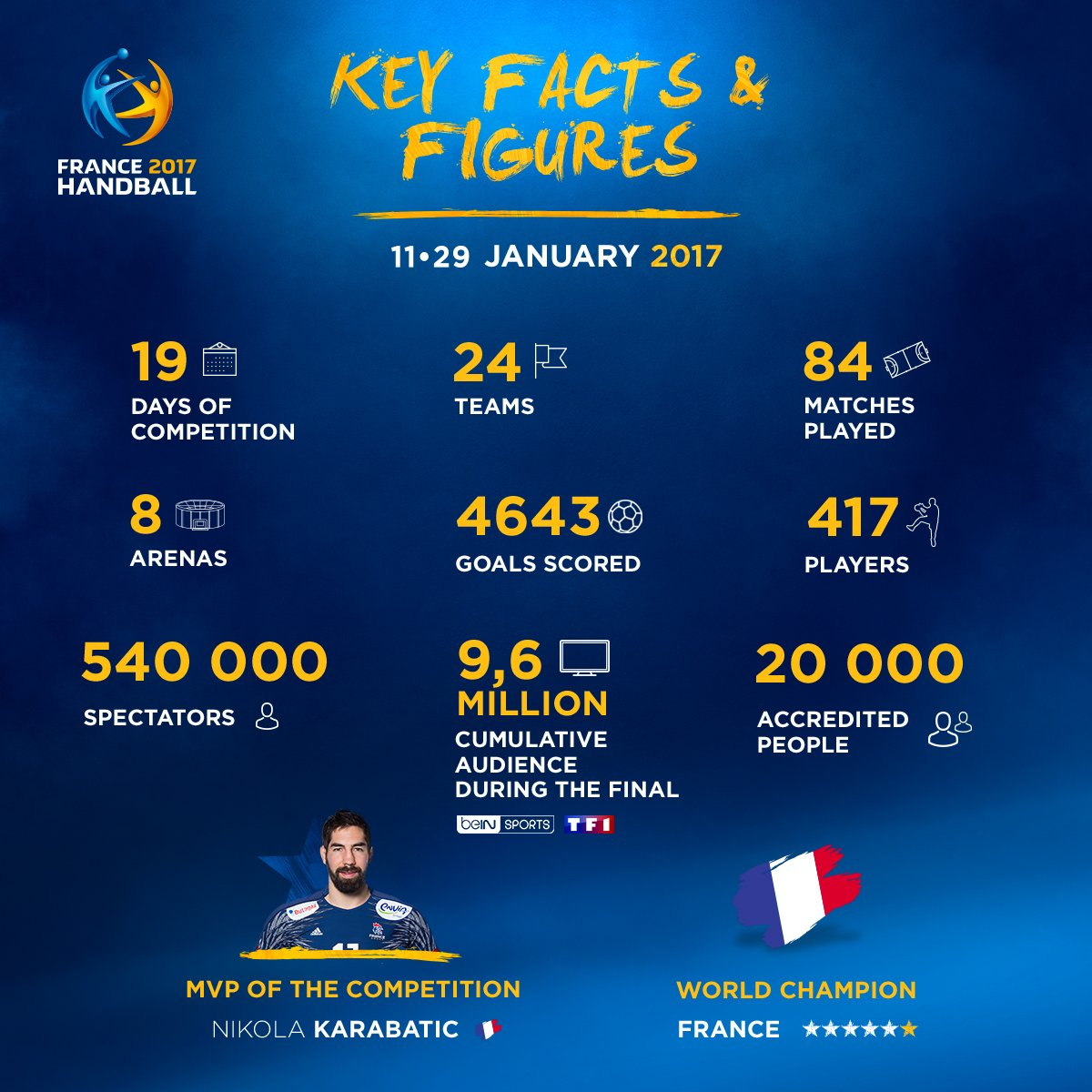 The 25th IHF Men's World Championship by the numbers  #Handball2017 #P...