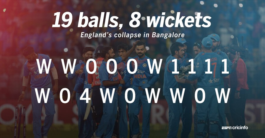 England were at 119 for 2, and then this happened.
