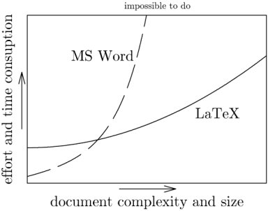 Contrasting Word and LaTeX https://t.co/SFekd1qoIj https://t.co/YuOXohBEuj