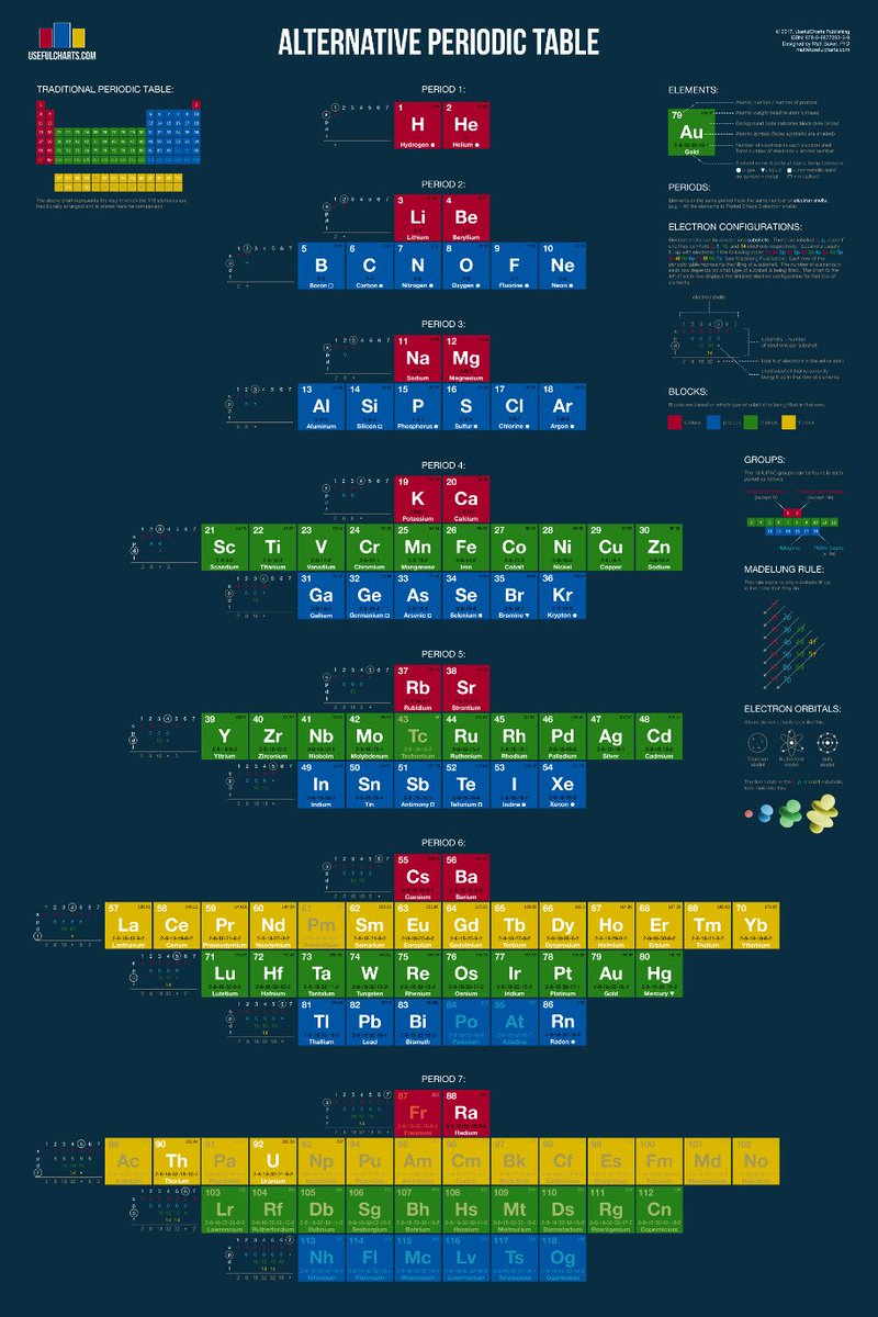 Immune Biosolutions On Twitter Alternative Periodic Table With