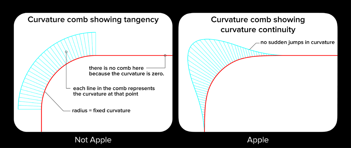 """Diagram comparing the two curves, with bars fanning out from each point along the curve representing the """"curvature"""" (aka, the 2nd derivate, or the rate of change of the rate of change of the angle)"""