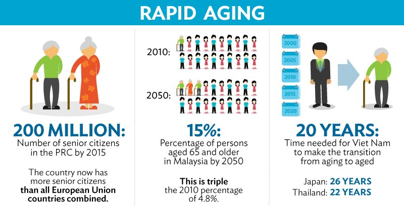 social and clinical issues in the elderly population Request pdf on researchgate | the social implications of an ageing population introduction | the growing proportion of older people, especially the very old, is often thought of in negative terms such as the need for more health care.