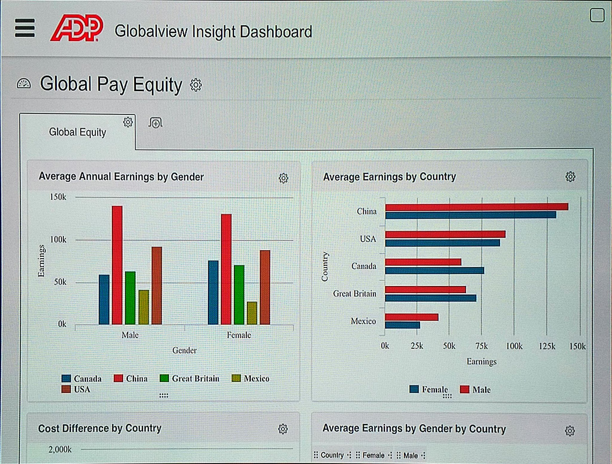 Looking at @ADP Global view -  Insight Dashboards -  Global Pay Equity #ADPReThink https://t.co/fOCYzf87ik
