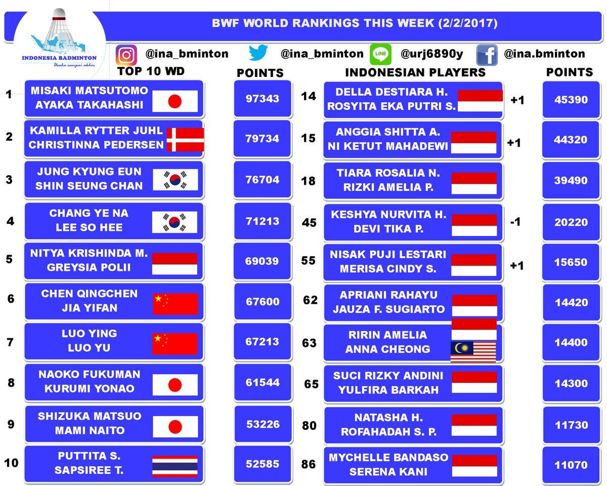 womens badminton ranking