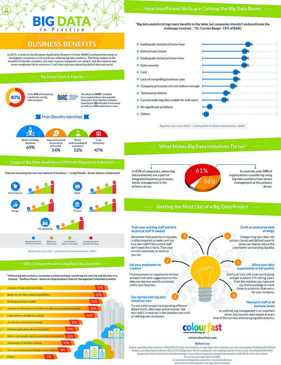 Big Data in Practice: From Buzz Word to Business Benefits [Infographic] #BigData #Business