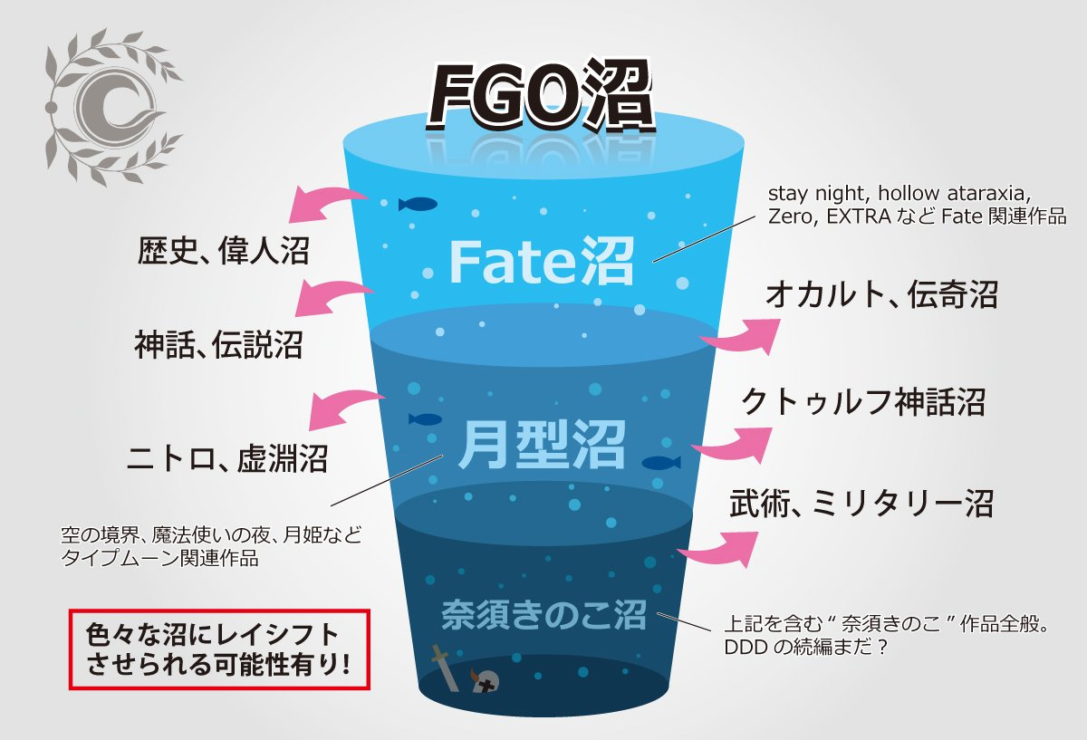 FGOは複合タイプの沼だから一度嵌ると抜けるのが難しい。
