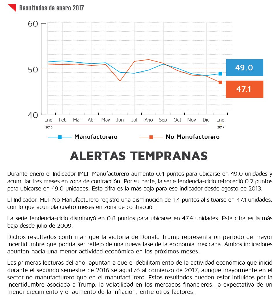 """""""Alertas tempranas"""", resultados del #IndicadorIMEF en enero: https://t.co/A2iZGMuscd https://t.co/ndmuX1QUMf"""