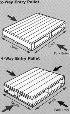 Anglia Pallets On Twitter Ever Wondered The Difference Between 2