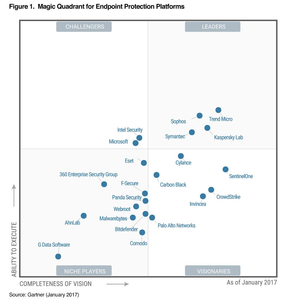 Trend Micro On Twitter Quot Check Out The Results Of The 2017