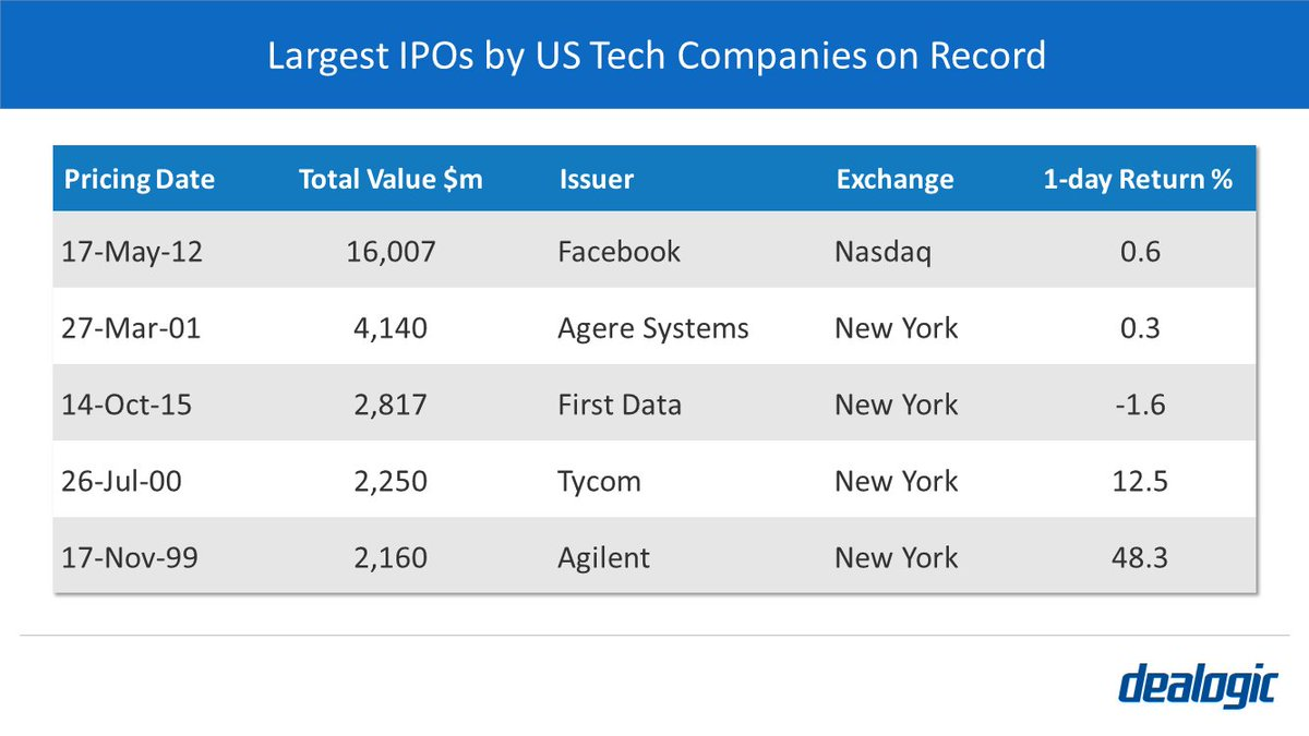 Larest tech companies ipo