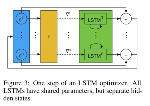 LSTM Optimizer
