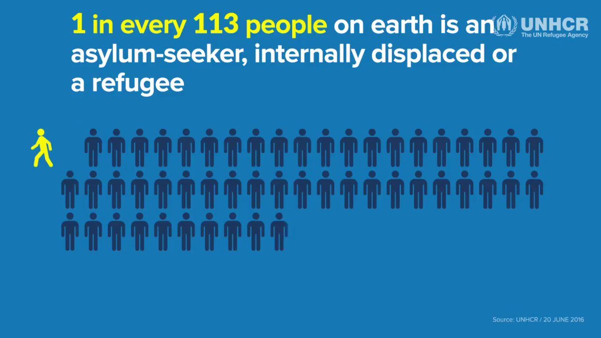 1 in every 113 people on earth is an asylum-seeker, internally displaced, or a refugee. How many people do you know? Stand #WithRefugees