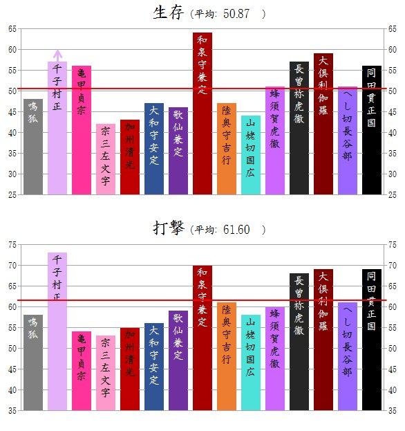 打刀(村正入り)のステータス棒グラフできました。赤い線が打刀15振りの平均です。  村正のステータス…