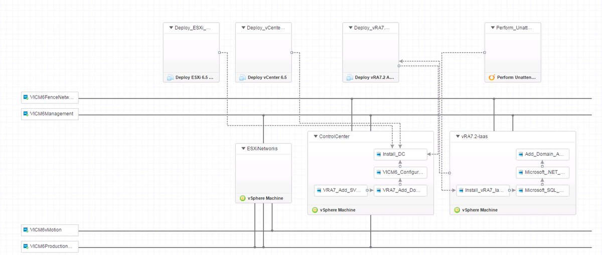 Dr guido soeldner on twitter my vmware vra blueprint for dr guido soeldner on twitter my vmware vra blueprint for creating a nested vra72 environment for testing admiral photonos and vic malvernweather Images