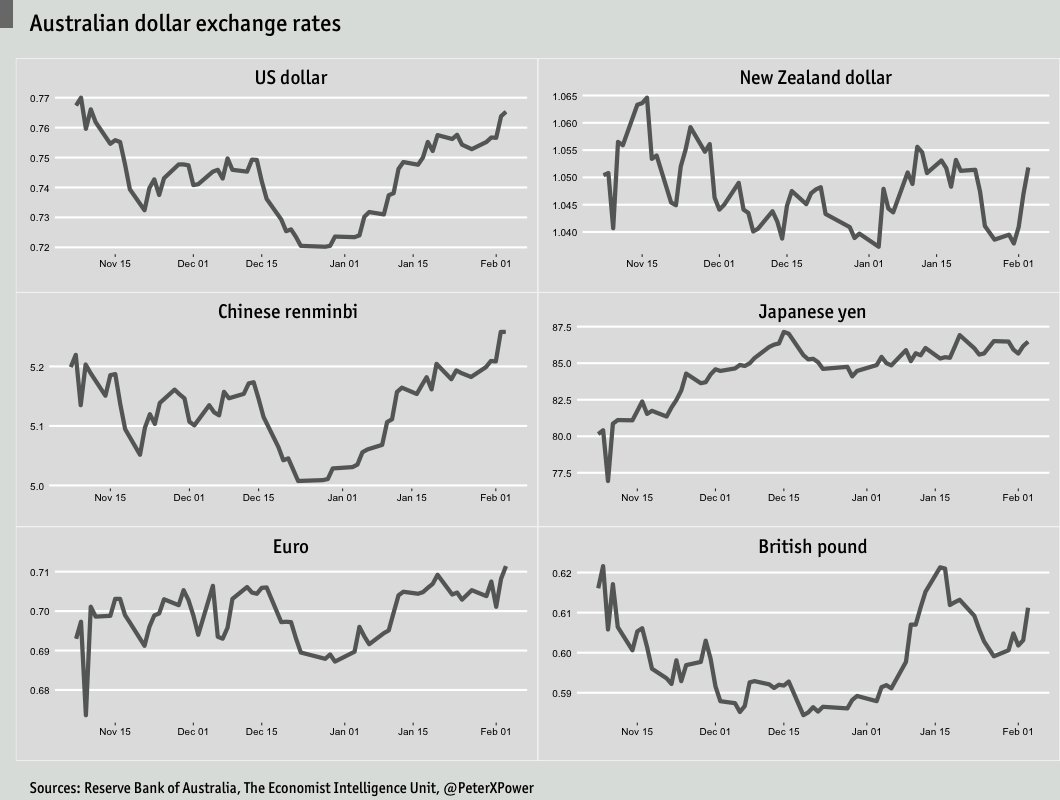 Sydney forex rates