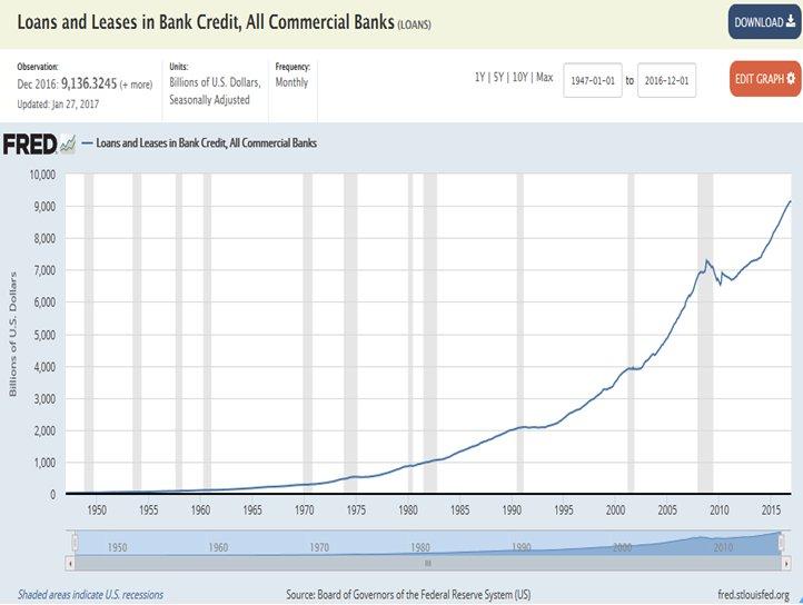 What's that about banks not lending? #ThanksWallStreetReform https://t.co/ZKqyz3mMj6