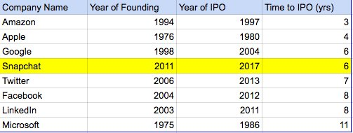 Founding to IPO time duration for Tech Giants including Google, Amazon, Facebook, Snapchat and more... https://t.co/SAOaELacnh