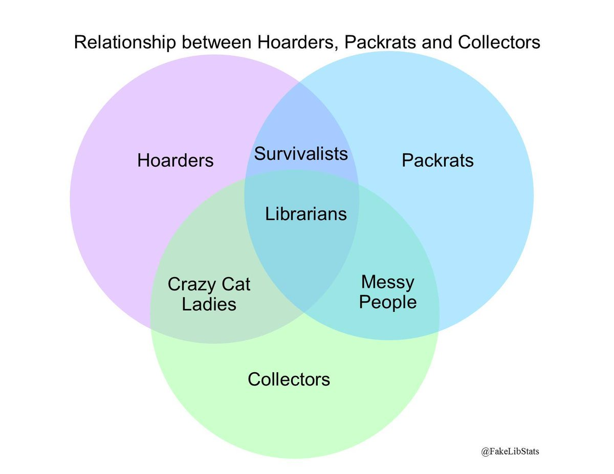 Fake library statistics on twitter relationship between hoarders fake library statistics on twitter relationship between hoarders packrats and collectors pooptronica Image collections