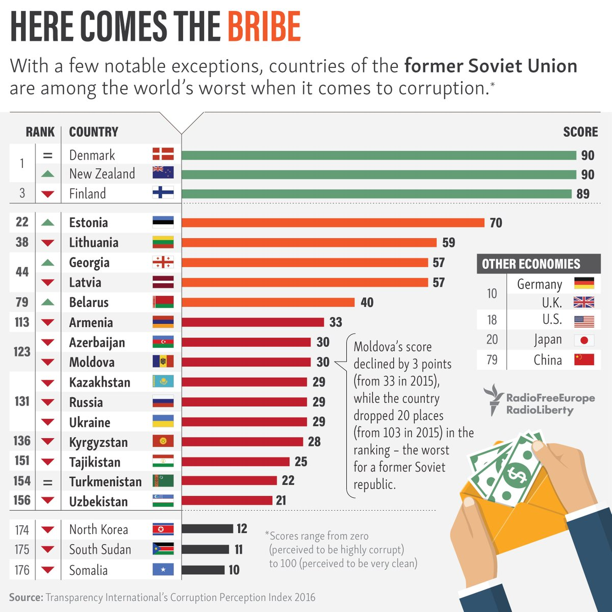 corruption in russia Russia scored 29 points out of 100 on the 2017 corruption perceptions index reported by transparency international corruption index in russia averaged 2511 points from 1996 until 2017, reaching an all time high of 29 points in 2015 and a record low of 21 points in 2000.