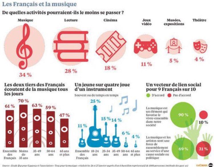[Le Saviez-vous] La #musique est l&#39;activité culturelle des français via @CLICfrance<br>http://pic.twitter.com/wmiqYkmZNh