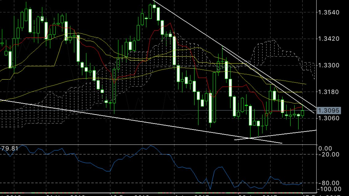 $usdcad 1.3085 : still very bullish break of 1.3135...1.3185  for min TP zone 1.3300....1.3360 #forex #usdcad #RK magic points<br>http://pic.twitter.com/zvgMF4nOUx