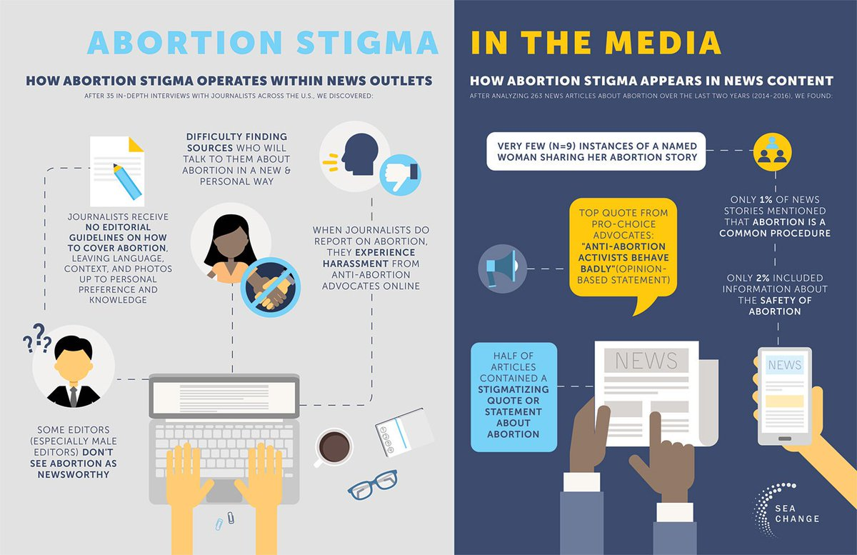 safety of abortion