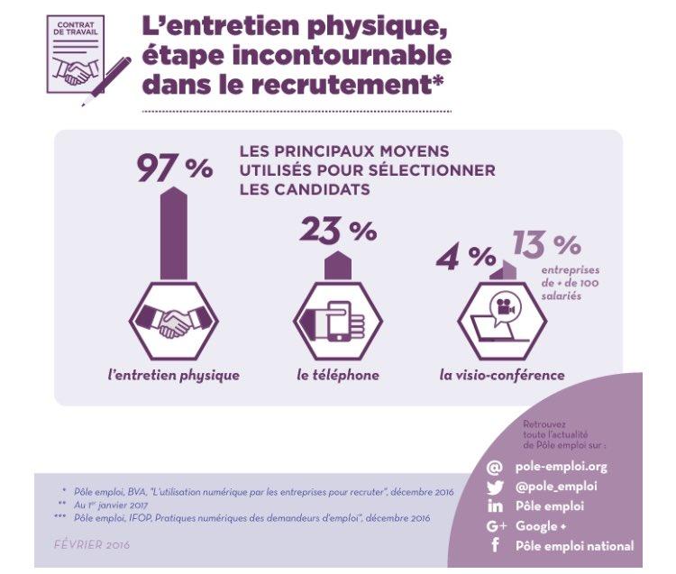 Entretien on - Entretien cabinet de recrutement questions ...