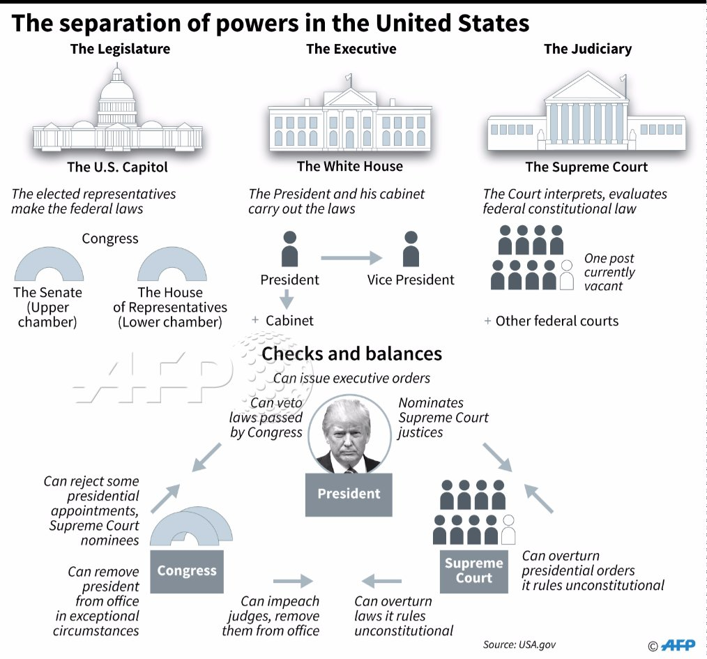 an analysis of the three separate branches of power in the us Free essay: american politics is often defined by a continuing power conflict between the executive and the legislative branches of the government this.