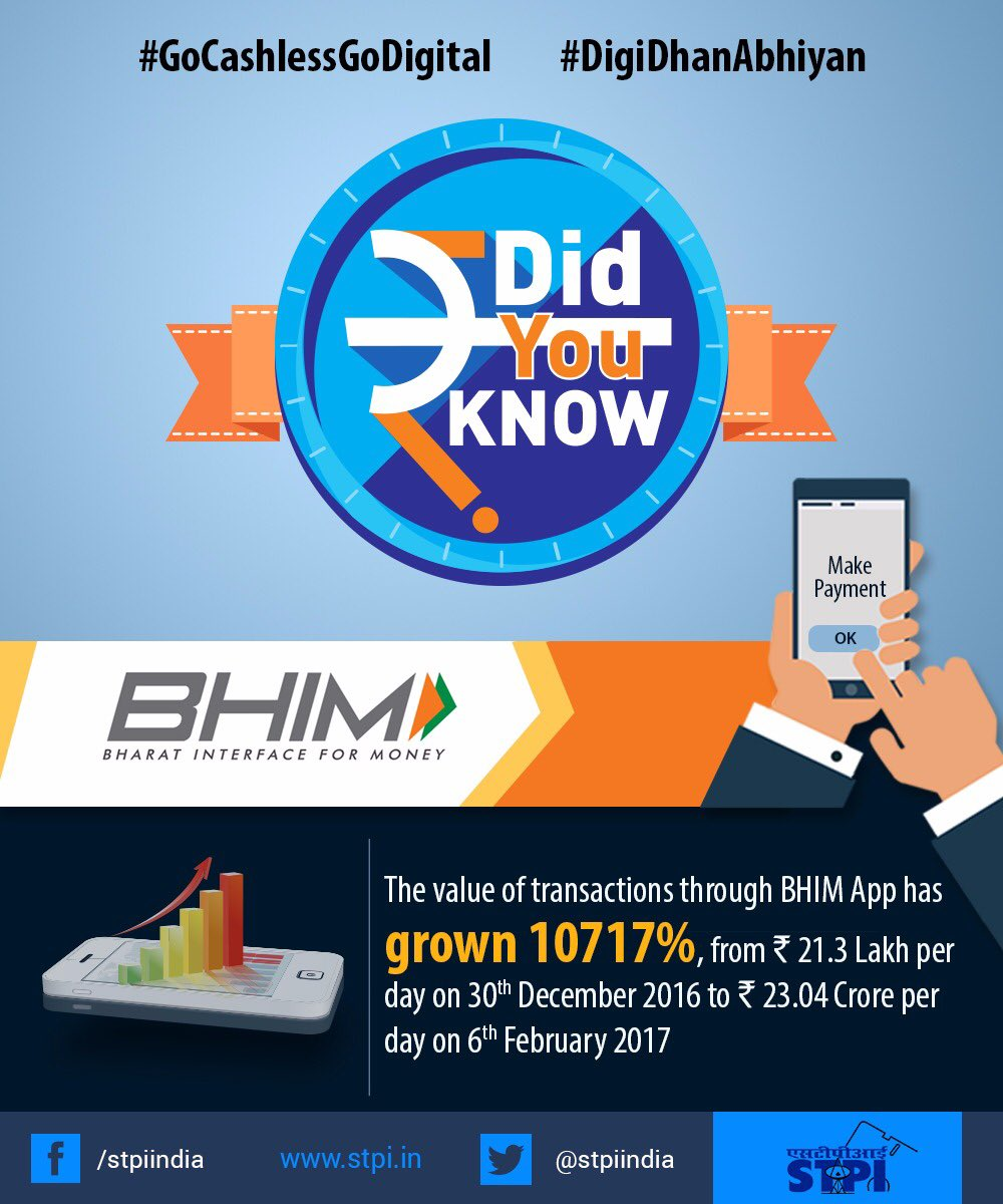 #BHIM transactions grew 10717%: Rs. 21.3 Lakh on 30th Dec'16 to Rs. 23.04 cr on 6th Feb'17 #GoCashlessGoDigital #DigiDhanAbhiyan<br>http://pic.twitter.com/mx9wklIU3s