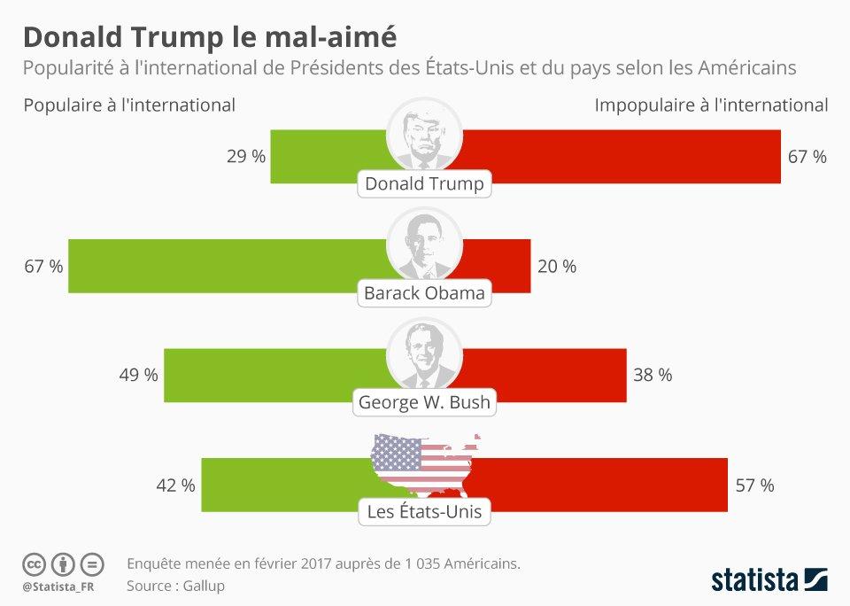 La majorité des Américains pensent que #DonaldTrump n&#39;est pas apprécié à l&#39;international. #TrumpPressConference  https:// fr.statista.com/infographie/81 38/donald-trump-le-mal-aime/?utm_source=twitter&amp;utm_medium=social-owned_pb_FR &nbsp; … <br>http://pic.twitter.com/QRUfKTz56p