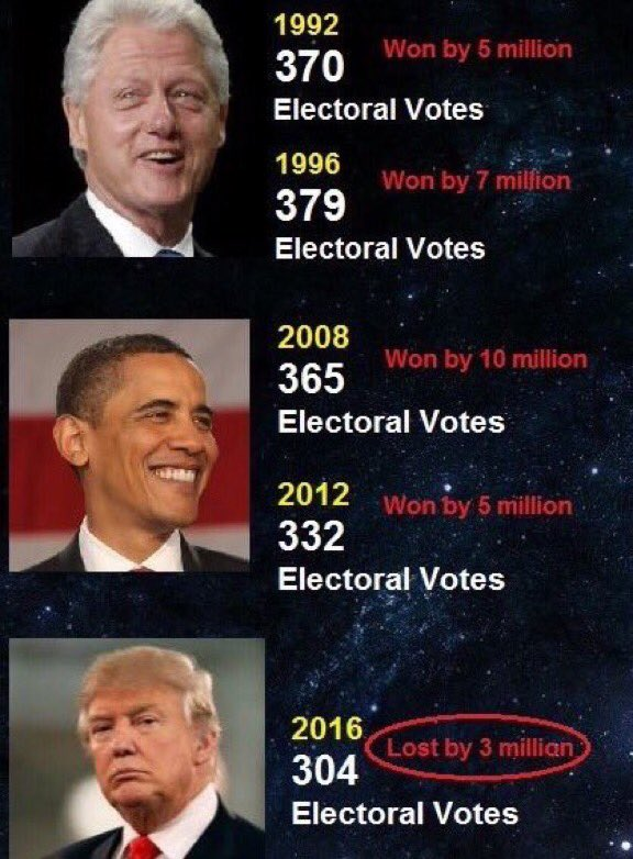 .@realDonaldTrump, your #ElectoralCollege numbers were a little off at the #TrumpPressConference. Here are the #RealFacts.<br>http://pic.twitter.com/Avlv4oDPar