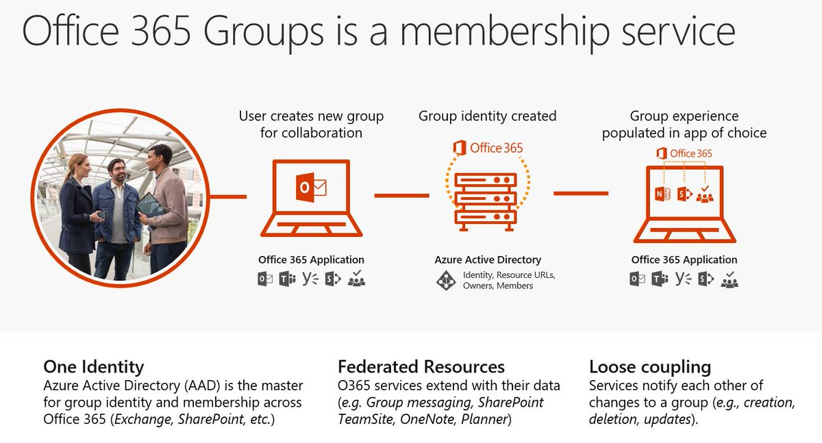 Lots &amp; lots of great discussions about #Office365Groups this week in Australia: #Outlook #Yammer #Teams #SharePoint #Planner #AzureAD &amp; more<br>http://pic.twitter.com/YWEQ0KU9rM