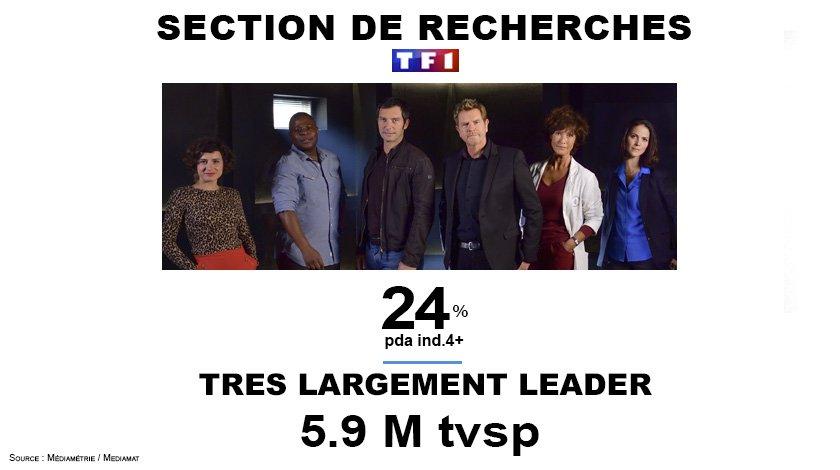 #Audiences  #sectionderecherches encore une fois très largement leader avec 5.9m tvsp et 24% pda <br>http://pic.twitter.com/9cn7dIZyMX