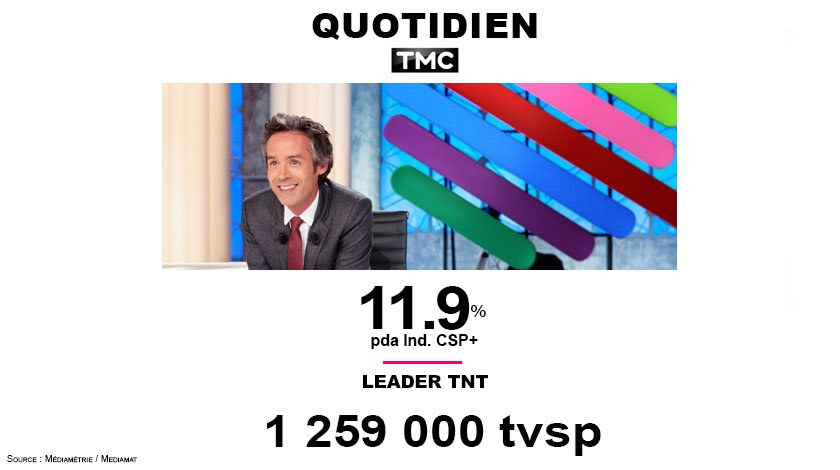 #Audiences  #Quotidien près de 1.3M tvsp ! Leader TNT I.CSP+ à 11.9% Pda  @TMCtv @Qofficiel<br>http://pic.twitter.com/VjQuMIw2Vb