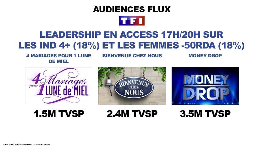 #Audiences #access #TF1 leader sur la tranche 17h/20h sur les individus 4+ (18%) et sur les femmes -50 RdA (18%)<br>http://pic.twitter.com/dWB2UjgMWY