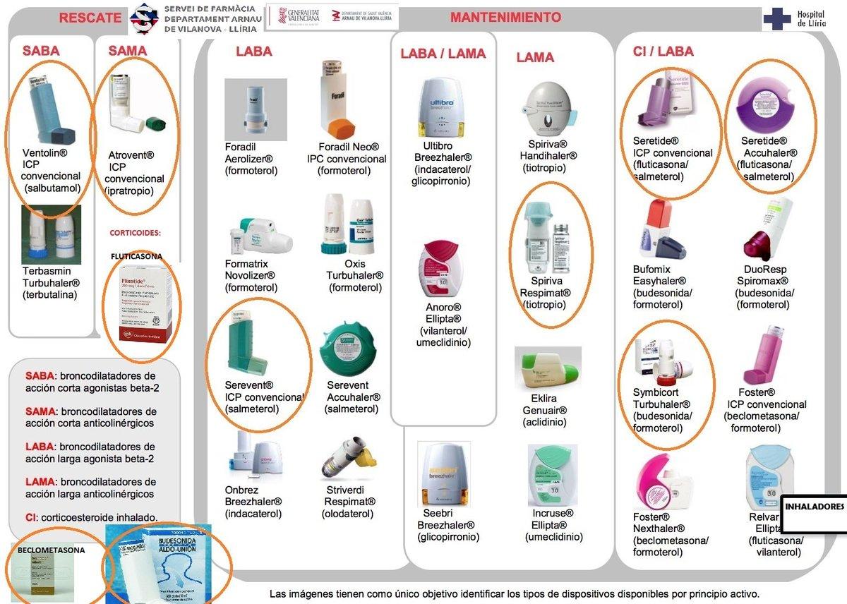Resultat d'imatges de conciliacion de inhaladores