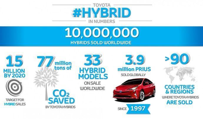 Toyota : 10millions d&#39;hybrides sur les routes  http:// bit.ly/2kyPqhG  &nbsp;   via @Caradisiac #Transport #Alternative <br>http://pic.twitter.com/xVNEfE0APC