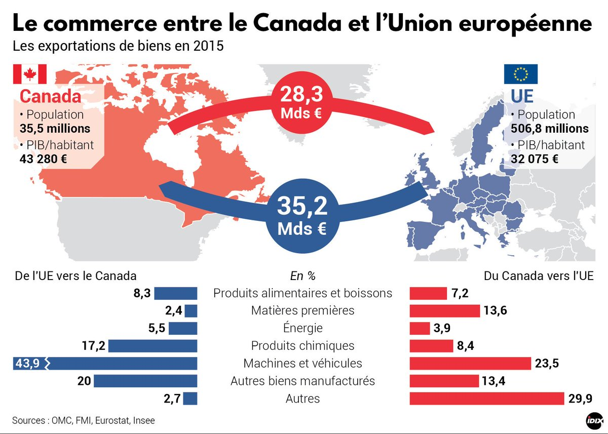 #CETA | Les #exportations entre l'#UE et le #Canada :  http:// bit.ly/2lSachz  &nbsp;   #infographie @ladepechedumidi @IDIX_Presse #LibreEchange 1/2<br>http://pic.twitter.com/jylsKLmKXj