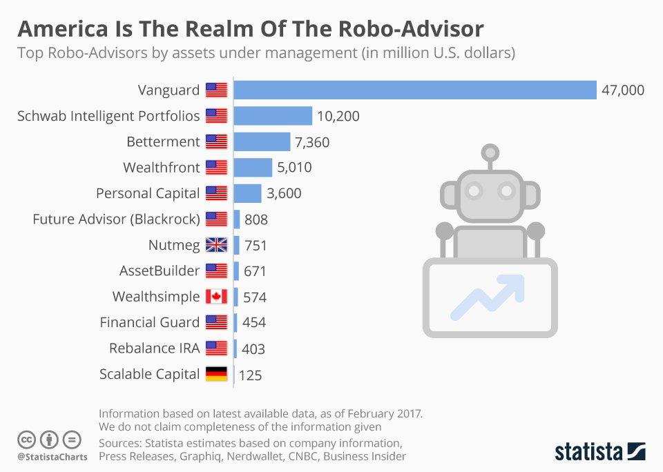Best Robo Advisor 2020.Statista On Twitter Assets Controlled By Robo Advisors