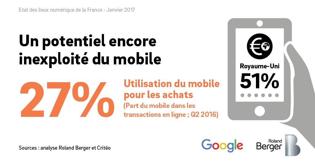 Le développement des usages du mobile en France : source de nouvelles opportunités pour le #Ecommerce <br>http://pic.twitter.com/iAjj63SnDh