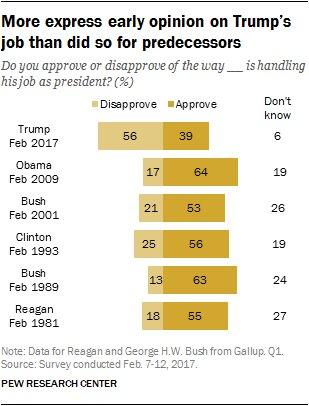 2)En effet,si #Trump a 1 niveau d&#39;approbation catastrophique dans l&#39;électorat(39%)pour un 1er mois(#Bush&#39;01 à 53%,#Reagan&#39;81 à 55%)...#Pew<br>http://pic.twitter.com/uLLjzOX8f8