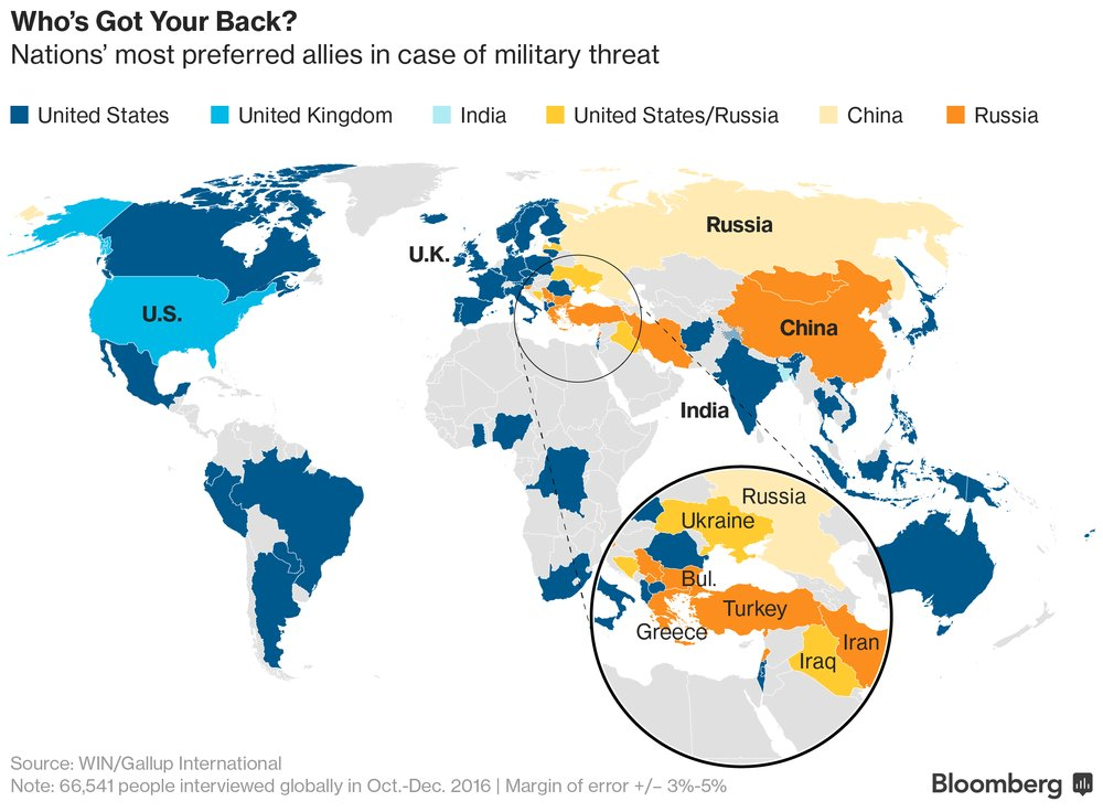 Gallup Int. #Poll: #Bulgaria, #Slovenia, #Serbia, #Turkey, #Iran, #Greece &amp; #China prefer #Russia as ally in case of #military threat 3/3<br>http://pic.twitter.com/btUYrBVLc3