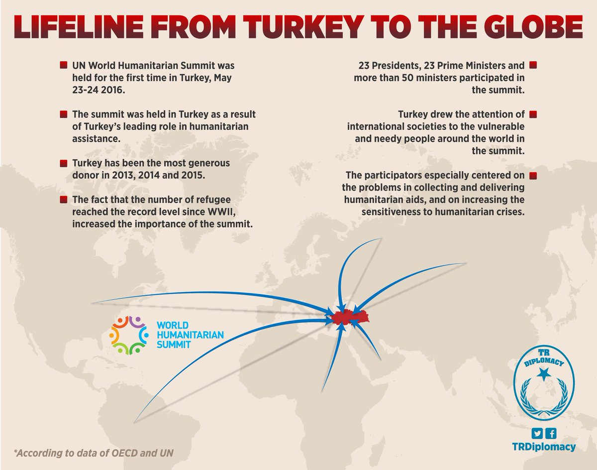 humanitarian assistance by turkey Turkey turkey 2017 is the leading intergovernmental organization in the field of migration technical assistance for humanitarian border management.