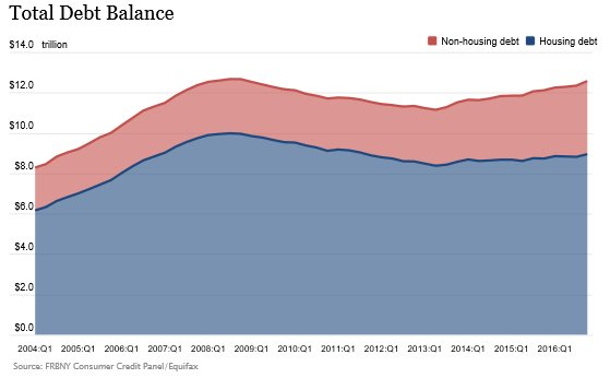 #Scary: Household debt increases substantially, approaching peak level of 2008 Great Recession  http:// nyfed.org/2l2OhlS  &nbsp;   #generalstrike #1u<br>http://pic.twitter.com/KavDU1z9K7