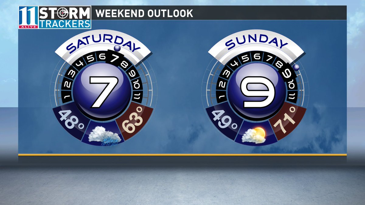 We'll have a few scattered showers Saturday, then improving weather for the second half of the weekend! #11Alive