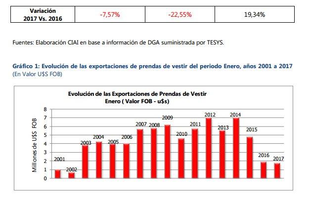 #Enero: Caen las exportaciones textiles un 7,76% en USD respecto del año anterior, en Kilos la caída es del 22,55%.  http://www. mundoempresarial.com.ar/nota/326248-en ero-caen-las-exportaciones-textiles-un-776-respecto-del-ano-anterior- &nbsp; … <br>http://pic.twitter.com/z3TIAbGT4M
