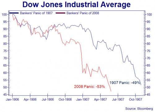 Неоправдавшиеся надежды или провал ФРС на двух графиках