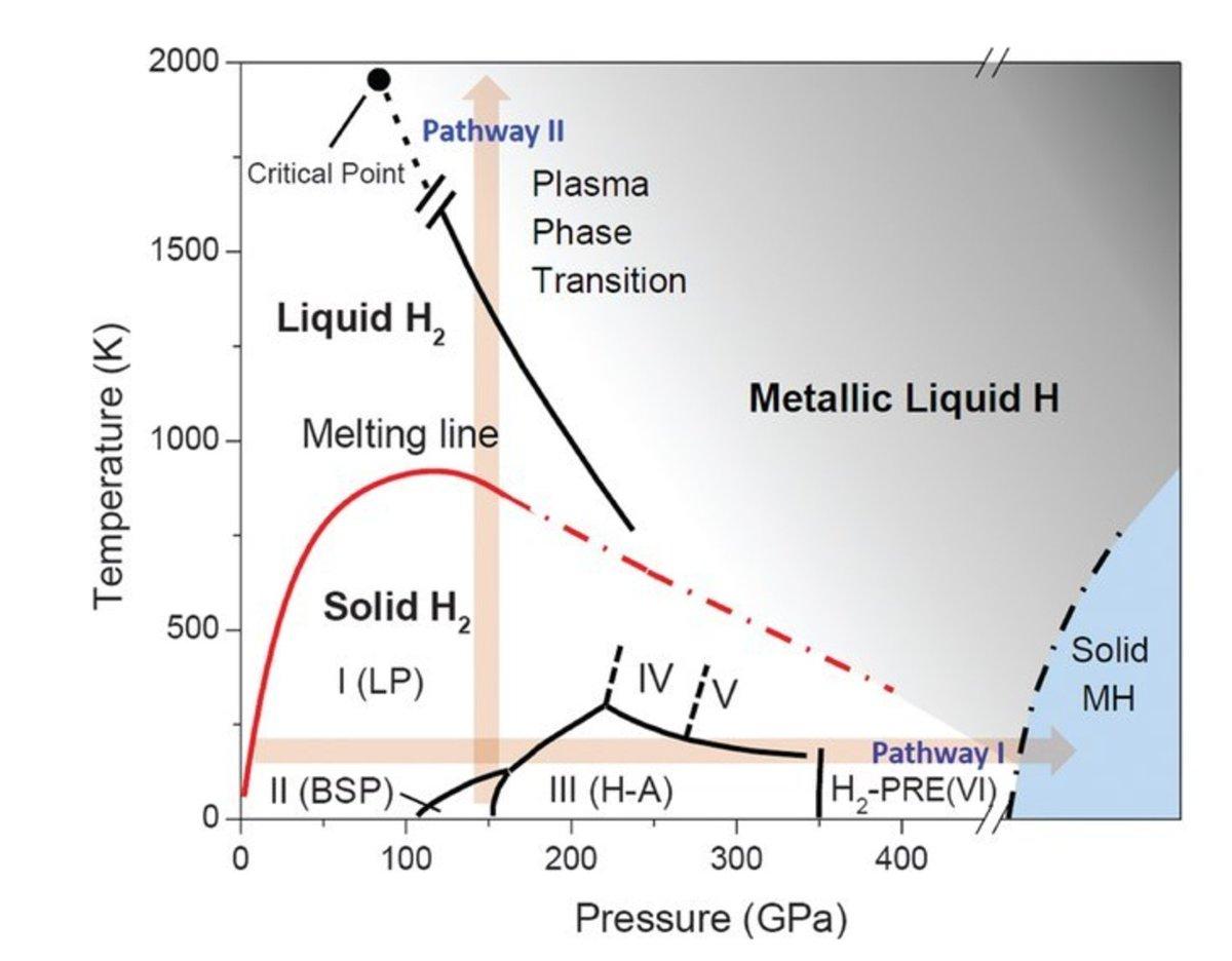 Kevin mahaffey on twitter metallic hydrogen phase diagram kevin mahaffey on twitter metallic hydrogen phase diagram interesting things ahead httpstq8ehmqs7va pooptronica Images