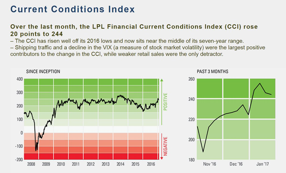 Current Conditions Index via @LPLResearch #Economy #Markets  http:// ow.ly/FClz3013Yqk  &nbsp;  <br>http://pic.twitter.com/23VZWJXqUS